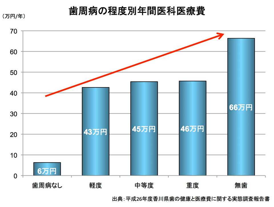 図2:歯周病の程度別年間医科医療費