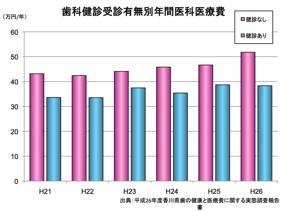 図4:歯科検診受診有無別年間医科医療費