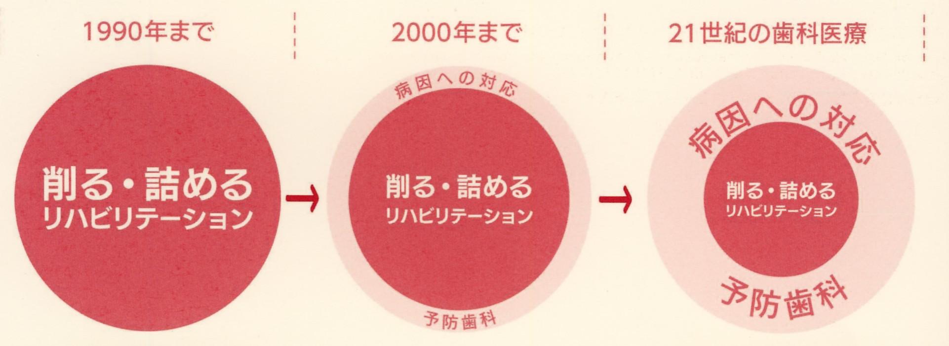 図1:パラダイムシフト